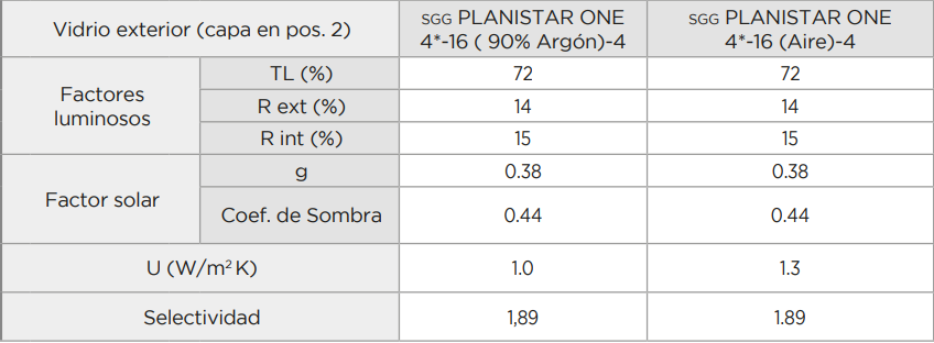 SGG PLANISTAR ONE PERFORMANCE TABLE